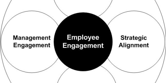 Employee Engagement in Digital Transformation
