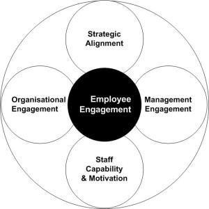 Employee Engagement(Visio)