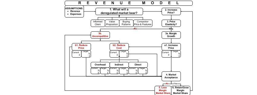 Revenue Model(2)